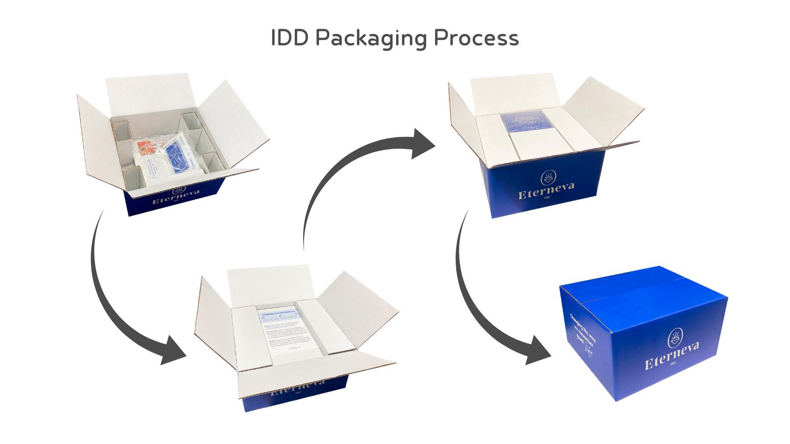 IDD Packaging Process
